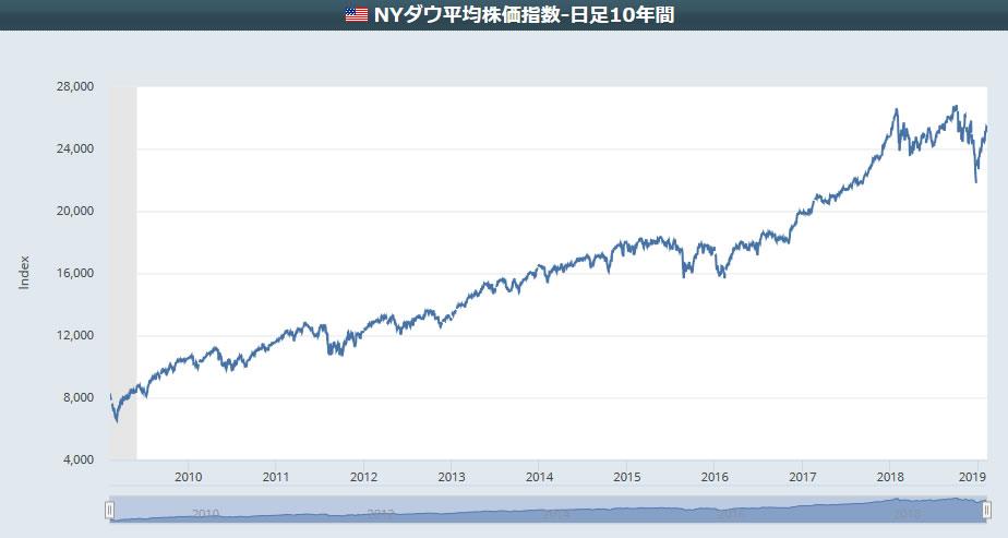 2009年から2019年までの10年間のダウ平均株価の推移。綺麗な右肩上がりのチャートを描いています。